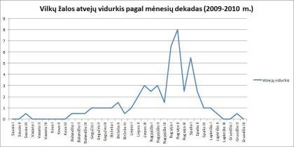 """Vilkų žalos atvejų vidurkis pagal mėnesių dekadas (2009-2010 m.). """"Baltijos vilko"""" inf."""